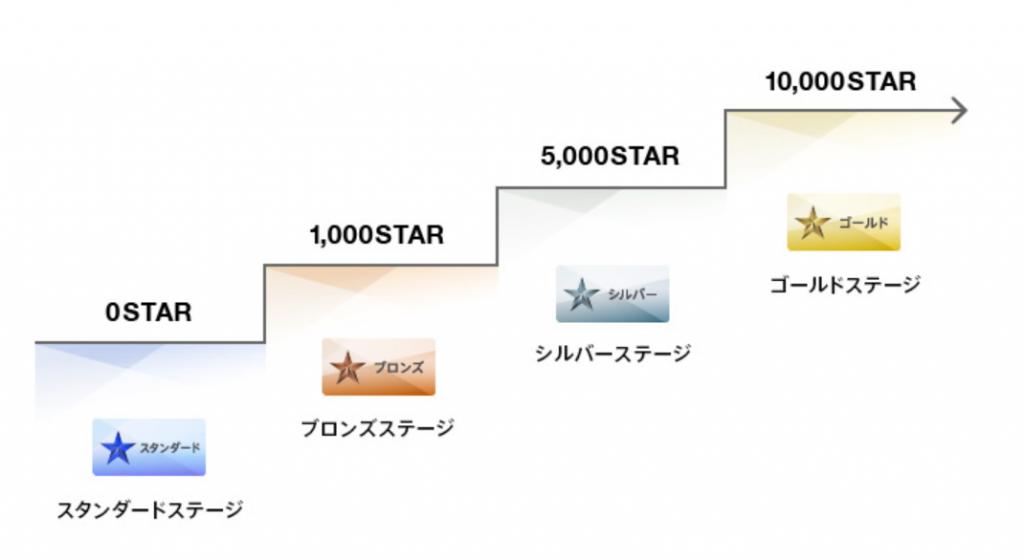 STARランク